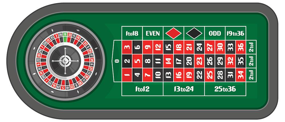 représentation roulette européenne